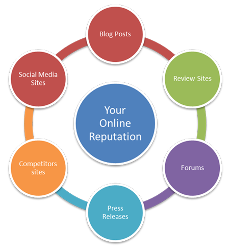 many aspects of online reputation monitoring for a business to manage